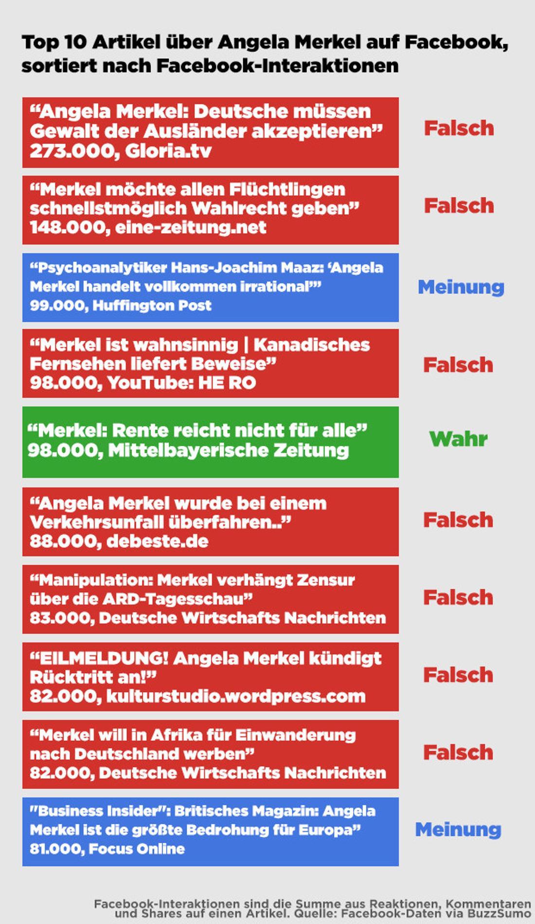 Unsere Rohdaten mit den 100 erfolgreichsten Artikeln über Angela Merkel auf Facebook stehen hier zur Verfügung.