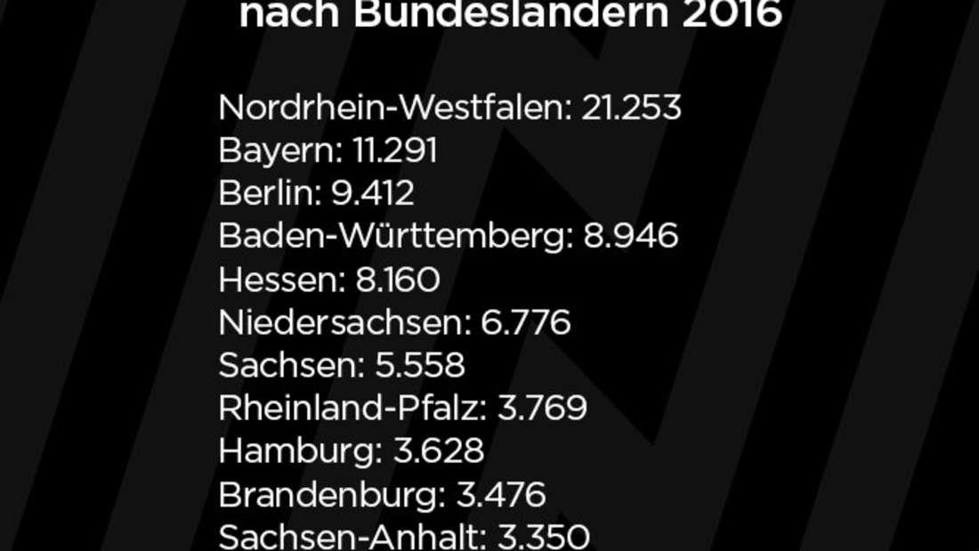Quelle: Bundesamt für Statistik. Nach Bundesland, in dem der Eingriff erfolgte.