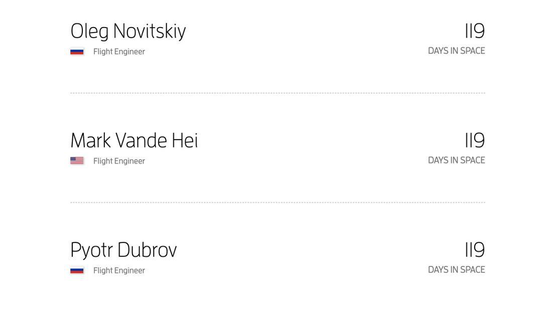 """Ein Ausschnitt der Website """"How Many People are in Space right now?"""" Die Namen in dem Ausschnitt sind Oleg Novitskiy (Flight Engineer, 119, DAYS IN SPACE), Mark Vande Hei (Flight Engineer, 119 DAYS IN SPACE), Pyotr Dubrov (Flight Engineer, 119 DAYS IN SPACE)"""